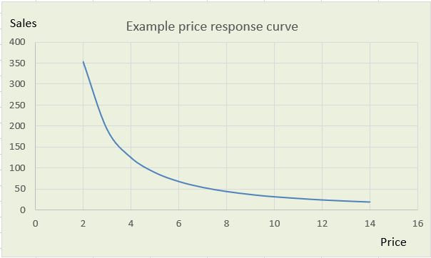 graph showing price sensitivity curve